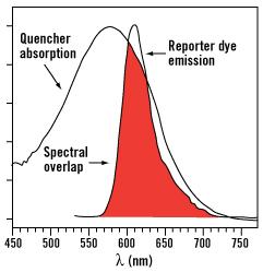 chart spectral overlap FRET
