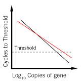 Irreproducible comparisons between samples